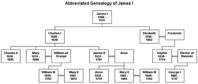 Pictorial genealogy.