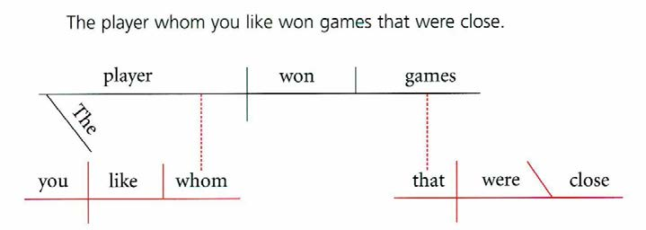 Section 18 grammar spatial sentence diagram with red and black horizontal vertical diagonal lines two vertical ccuart Images