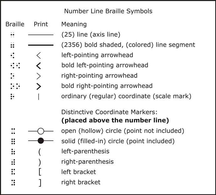 Guidelines and standards for tactile graphics ccuart Images