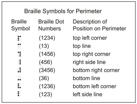 Guidelines and Standards for Tactile Graphics