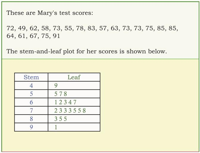 Math league blog 2014 for Stem and leaf plot template